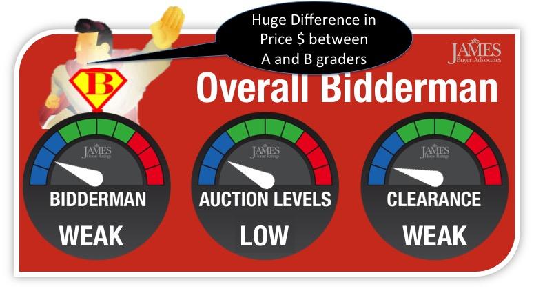 Bidderman Difference